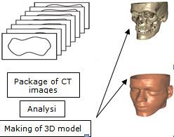 CT data conversion