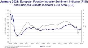 CAEF: European Foundry Industry Sentiment, January 2021