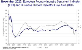 European Foundry Industry Sentiment, November 2020: No further collapse despite exploding Covid-19 case numbers so far
