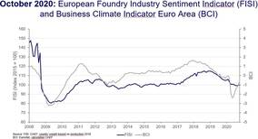 CAEF - European Foundry Industry Sentiment, October 2020