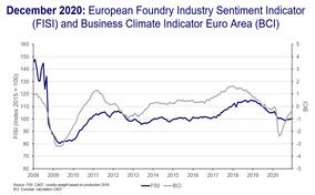 European Foundry Industry Sentiment, December 2020