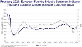 European Foundry Industry Sentiment, February 2021: Recovery picks up significantly