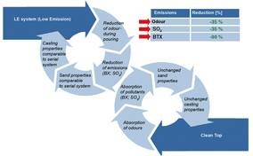 ASK Chemicals - New steps for reducing pollution in acid curing systems