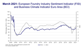 European Foundry Industry Sentiment, March 2021: Further improvement of the current business situation